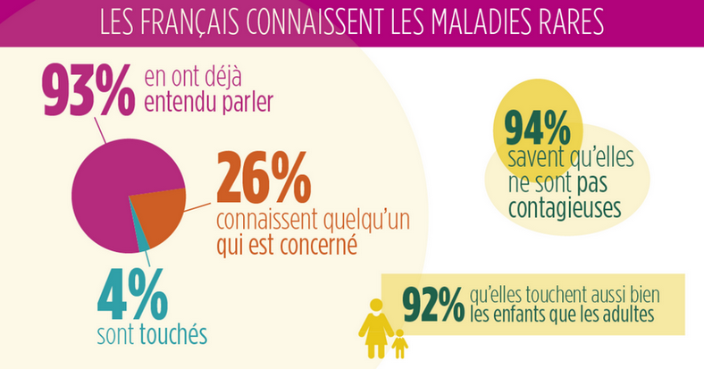 Les Français et les maladies rares : une étude réalisée pour la fondation Groupama